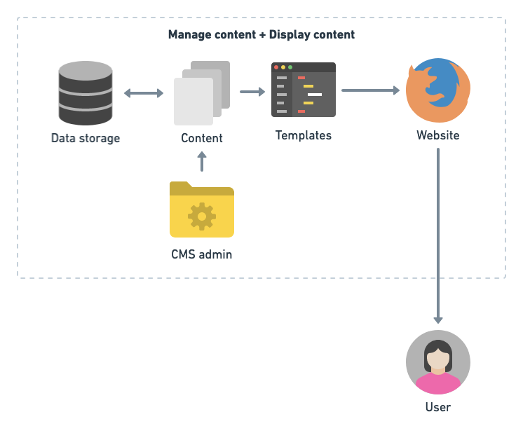 Data flow in a typical CMS: Where the content management and its display is managed by the same system.