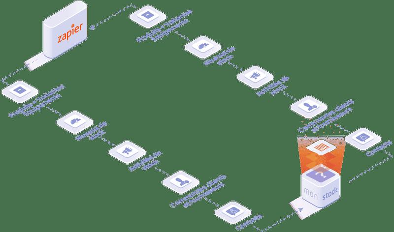 Objets et données manipulées dans l'intégration Zapier : produits et équipements, niveaux et activités de stocks, commandes clients et fournisseurs, contacts.