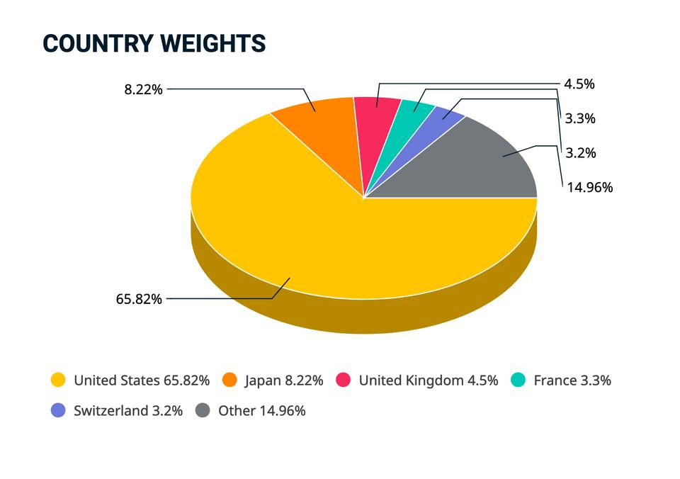 Peso de cada país no MSCI World