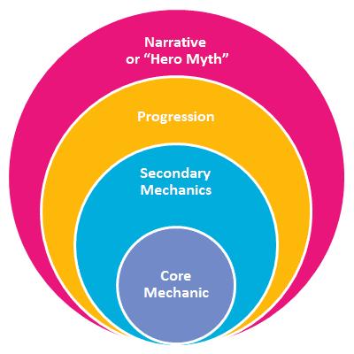 Diagrama Central