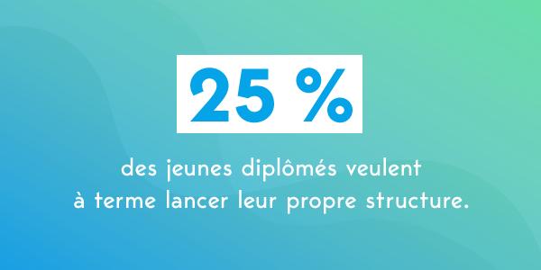 25% des jeunes autoentrepreneurs