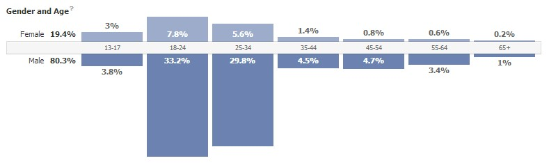A graph showing the age and gender distribution of Millennial Mainframer likes on Facebook.