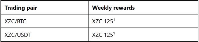 zcoin reward