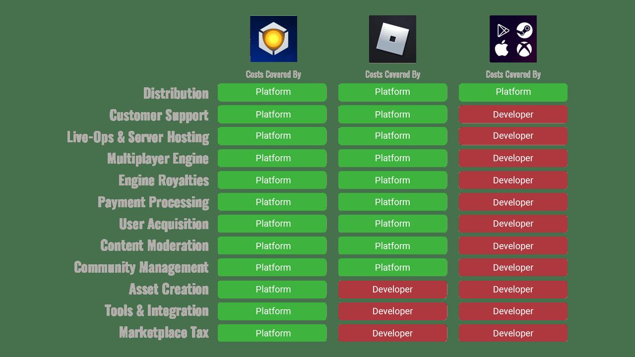 Core Revenue Split vs Competitor