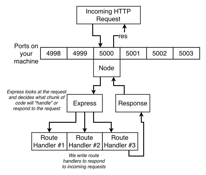 Peticiones HTTP en Express