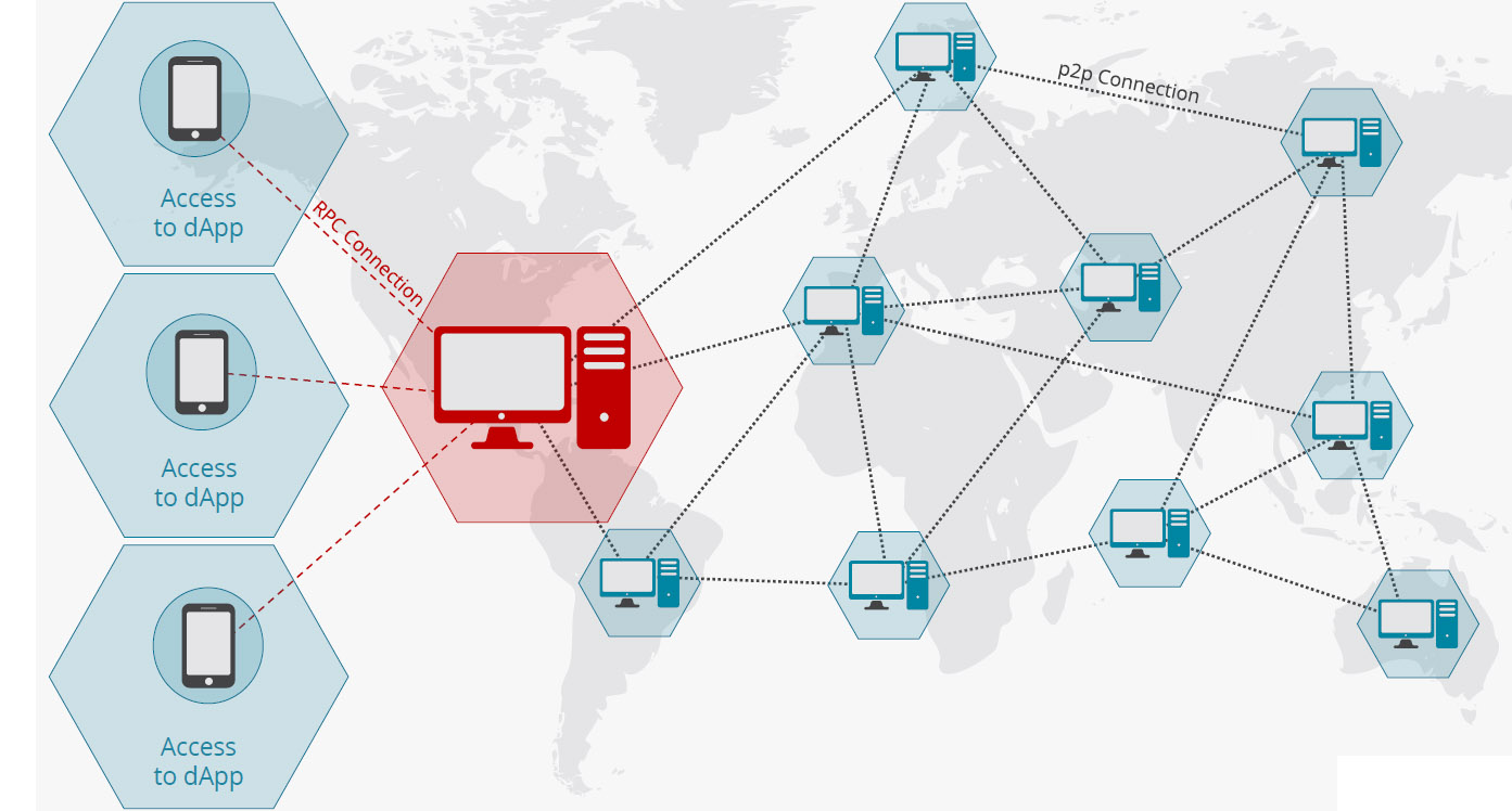 distributed nodes going through centralized remote servers
