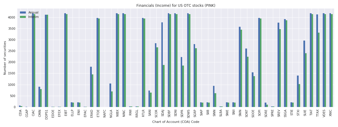 US OTC Reuters financials income sheet