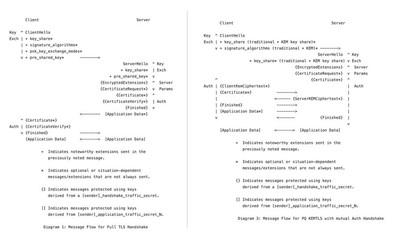 TLS vs KEMTLS state diagram