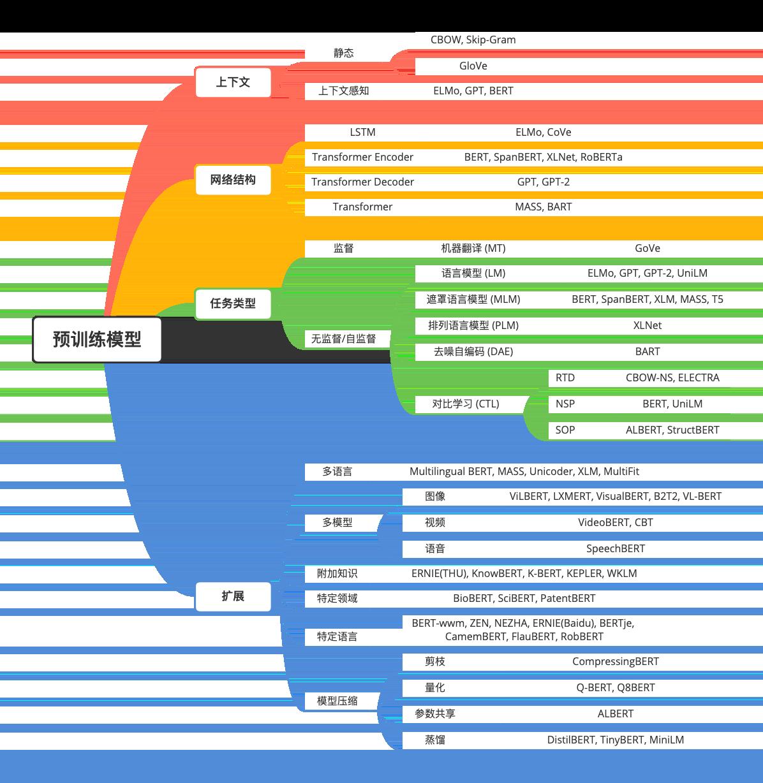 预训练模型分类及代表性模型