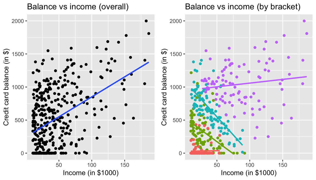 Relationship between credit card balance and income for different credit limit brackets