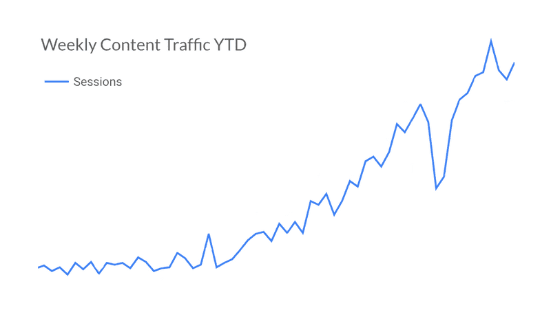 Weekly content traffic graph