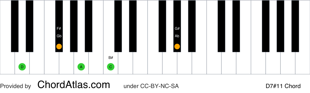 Piano chord chart for the D lydian dominant seventh chord (D7#11). The notes D, F#, A, C and G# are highlighted.