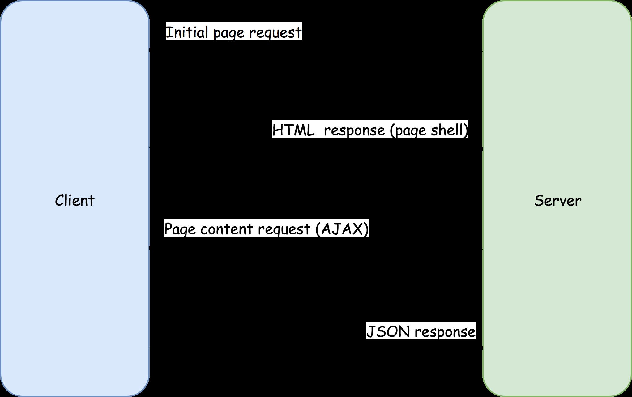 SPA content loading model