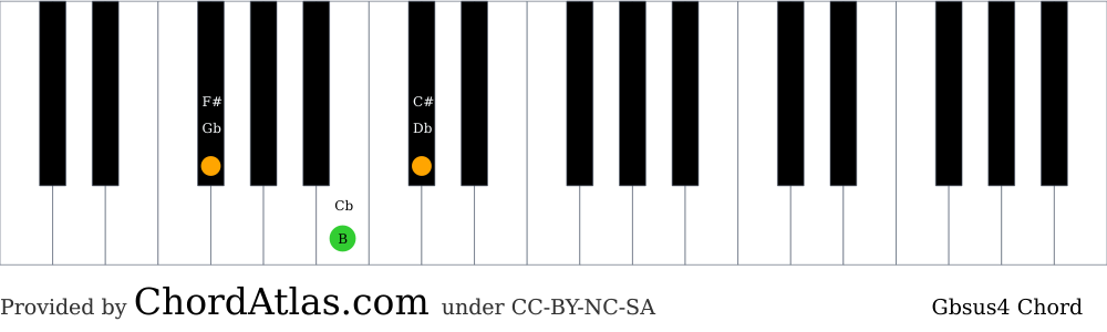 Piano chord chart for the G flat suspended fourth chord (Gbsus4). The notes Gb, B and Db are highlighted.