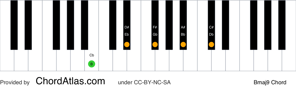 Piano chord chart for the B major ninth chord (Bmaj9). The notes B, D#, F#, A# and C# are highlighted.