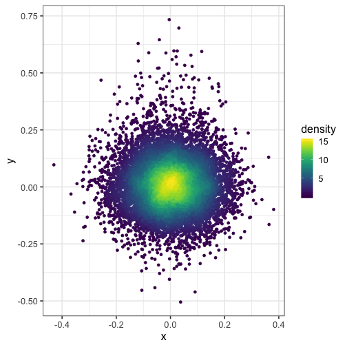 plot of chunk plot-with-density