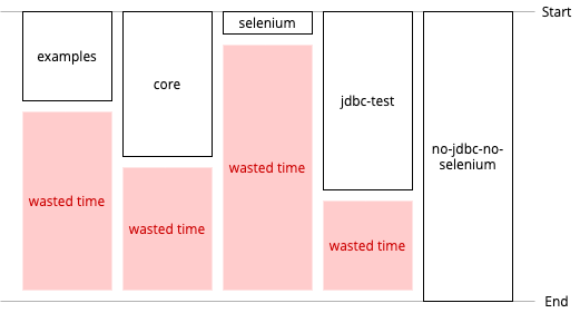 Variation leads to waste: even running all five jobs in parallel, the results from the fastest build jobs are essentially meaningless before the longest job completes. While waiting for the longest job to complete we're essentially wasting time