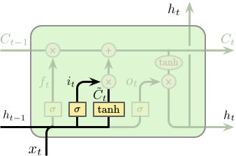 LSTM-Cell-Input-Gate