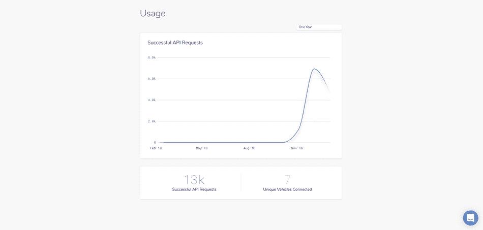 Announcing API usage tracking