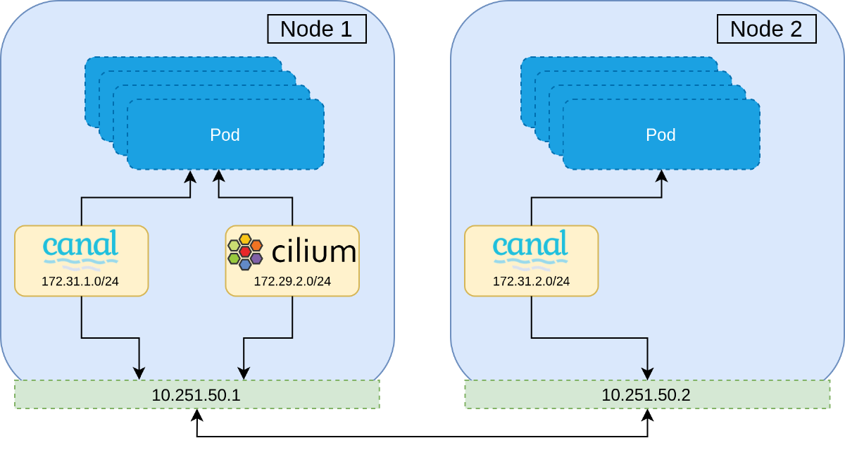 Step 1: Rollout the second CNI alongside the current. All pods communicate over the current.