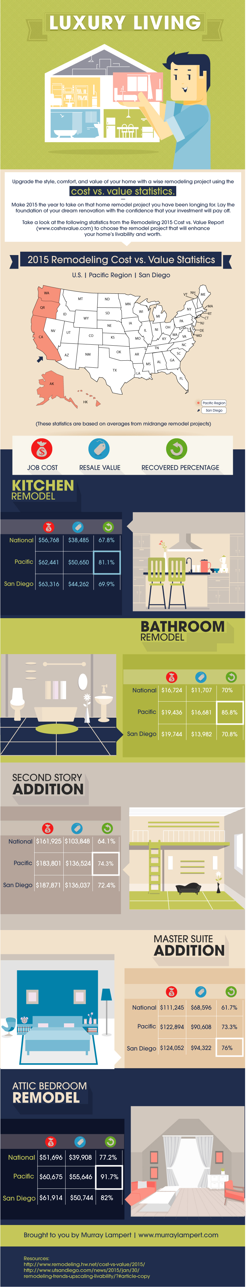 Value of Home Improvements Infographic