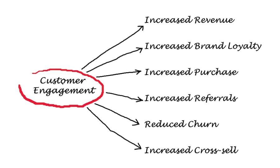 Customer engagement matters