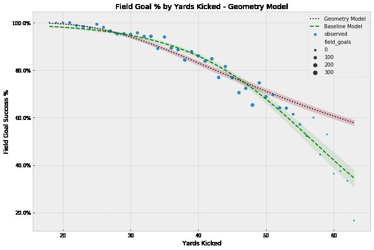 Geo Model Results