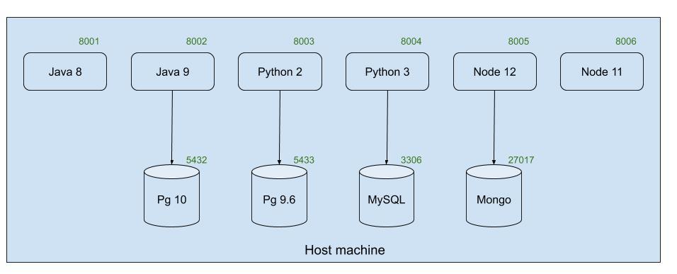 Web Application in a host