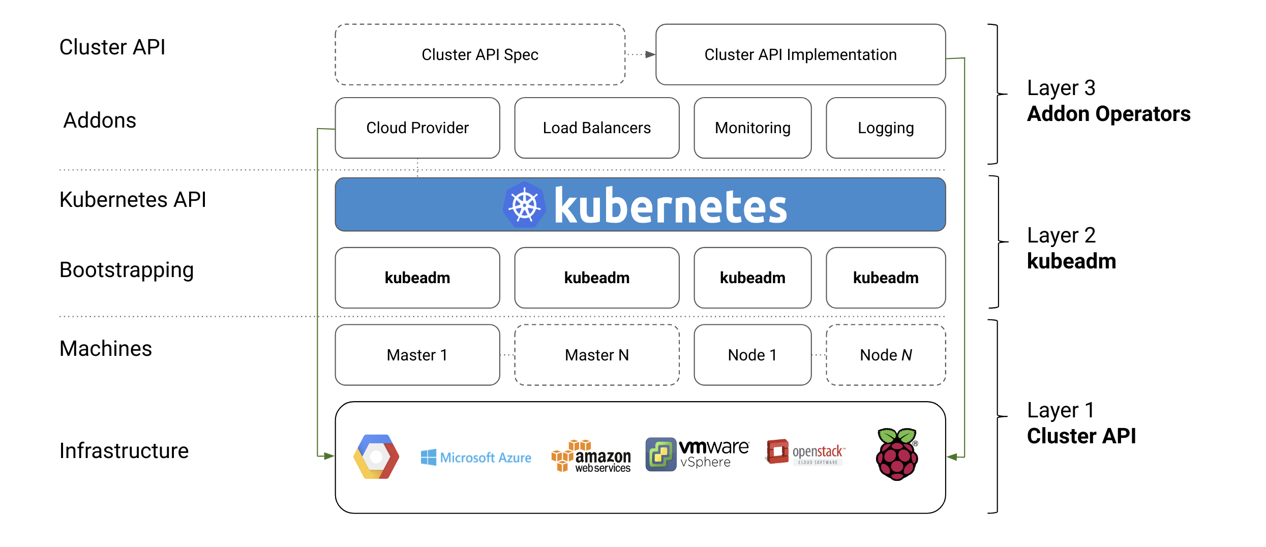 Automated High Availability in kubeadm v1.15: Batteries Included But Swappable