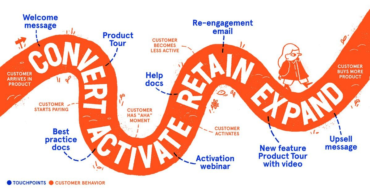 """An orange wiggly pattern with words """"Convert, Activate, Retain and Expand""""."""