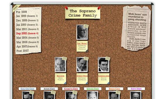 Sopranos Family Tree
