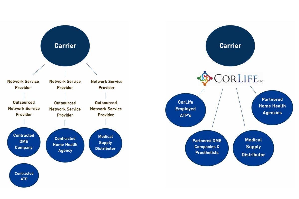 The benefits of CorLife diagram