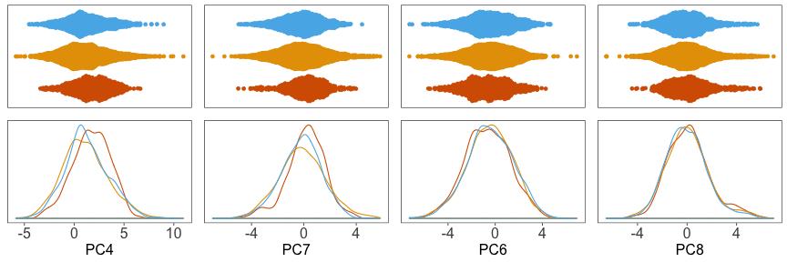 plot of chunk pca-density-adjusted