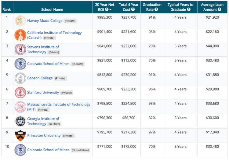 2015 College ROI Report - PayScale