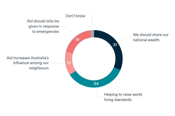 Views of foreign aid - Lowy Institute Poll 2020