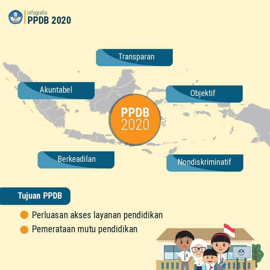 Infografis PPDB 2020 bagian 2