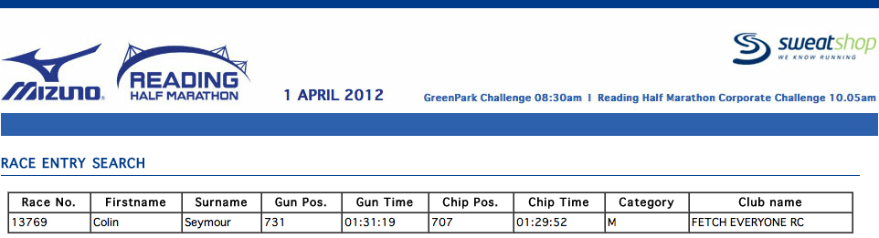 Mizuno Reading Half Marathon 2012 Results - 1:29:52