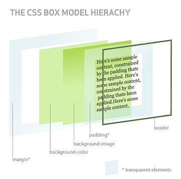 Diagrama del modelo de caja 3D en CSS