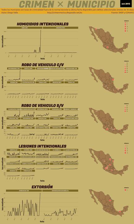 Infográfica del Crimen en México - Oct 2015