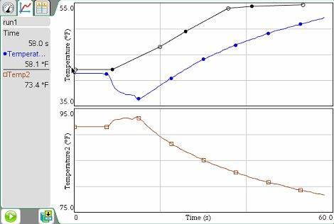 TI-nspire temperature vs time graph