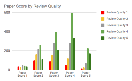 Paper score by review quality