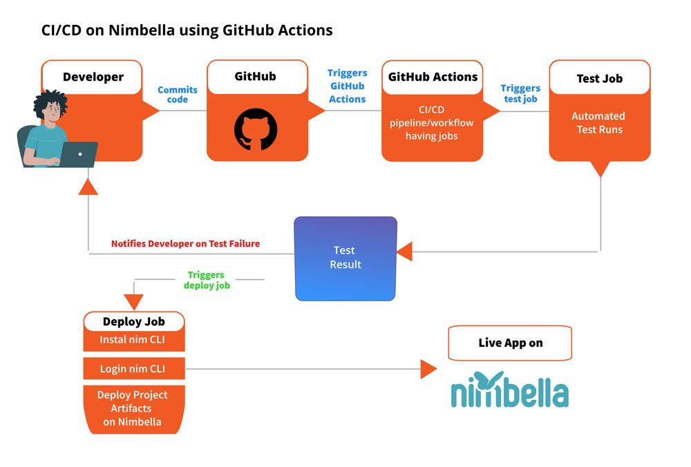 CI/CD on Nimbella using GitHub Actions