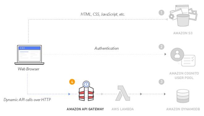 Amazon Serverless API Gateway