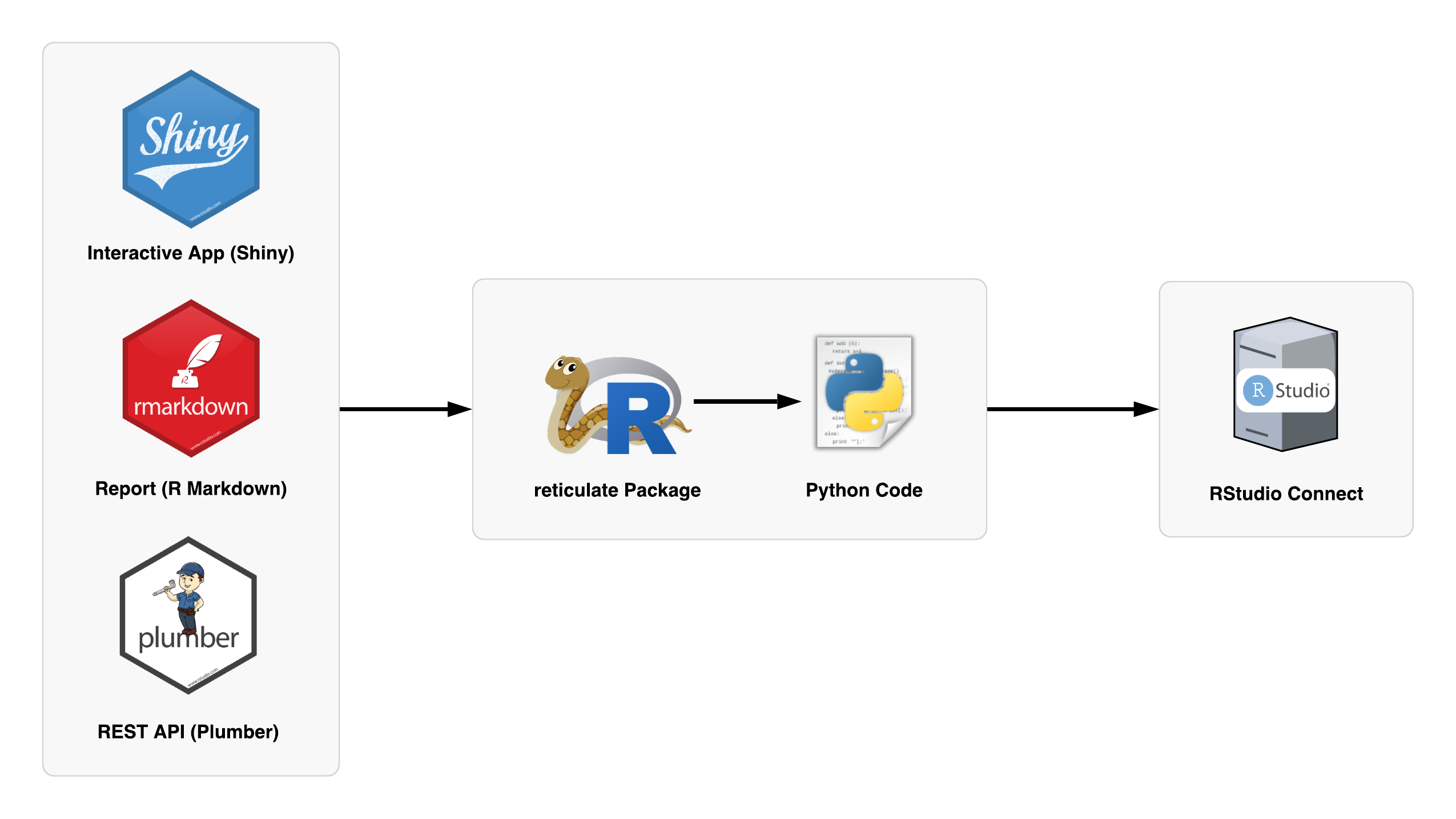 Publishing Mixed Python and R with RStudio