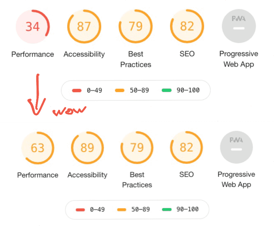 Change in Lighthouse score after change