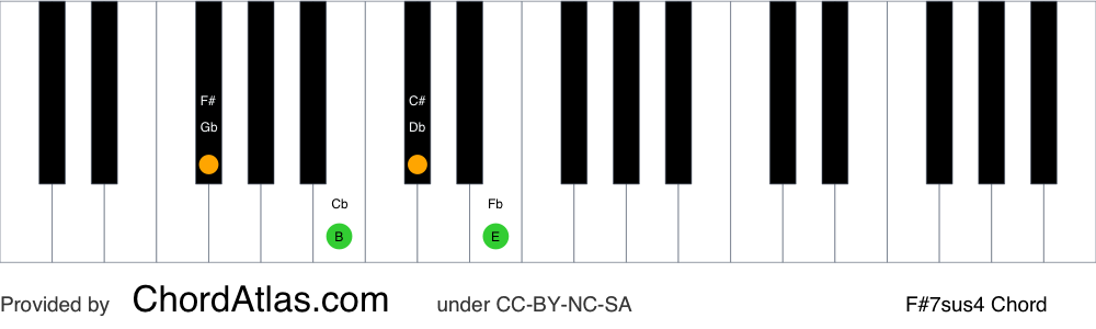 Piano chord chart for the F sharp suspended fourth seventh chord (F#7sus4). The notes F#, B, C# and E are highlighted.