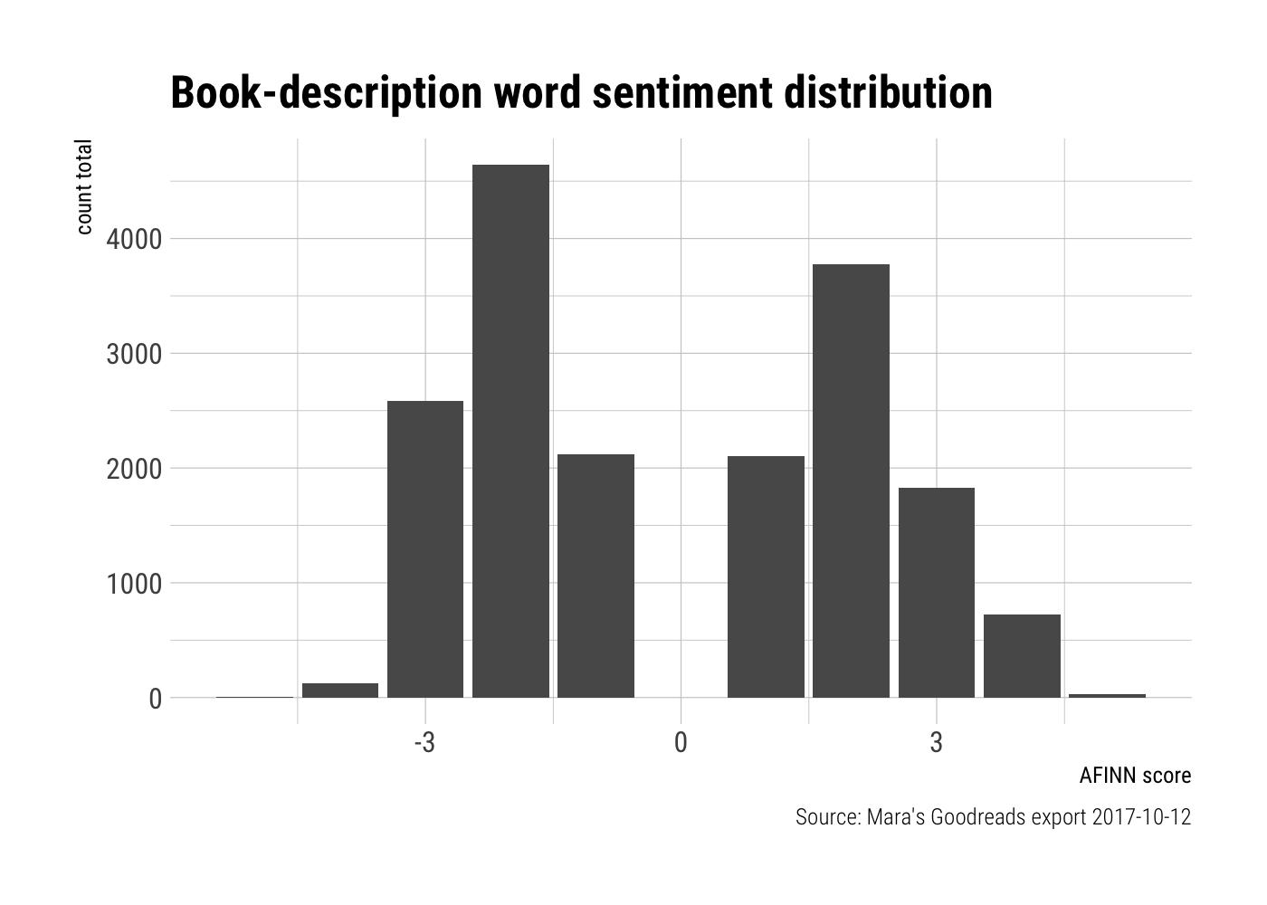 Goodreads 👍📚 Part 2: rvesting descriptions · Mara Averick