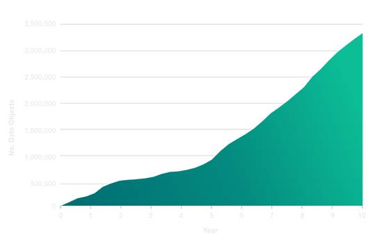 Line graph shows yearly linear growth of scientific data objects generated on the ECL