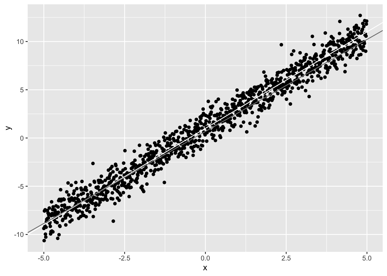 Basic Stats U Need #4: Correlation & Regression - Nathaniel Raley