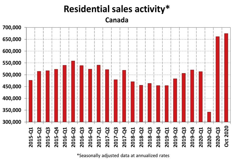 National Residential Statistics